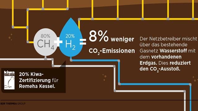 20 Prozent Wasserstoff beimischen