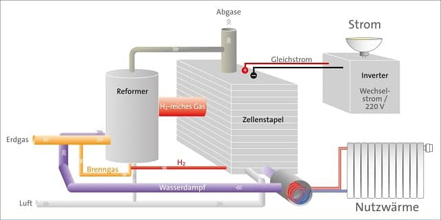 Funktionsweise Brennstoffzellenheizung