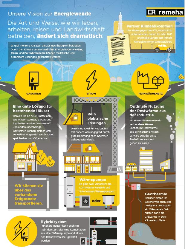 Energiewende - Remeha Information