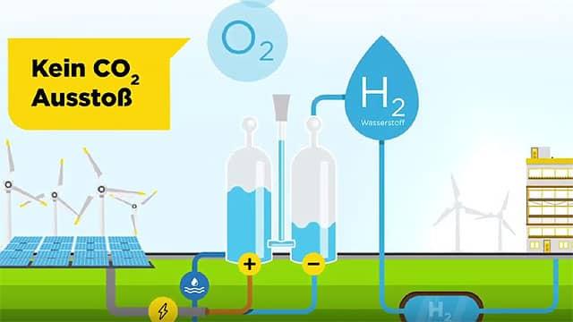 Heizen mit Wasserstoff