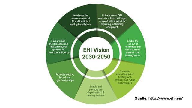 Vision EHI 2030-2050